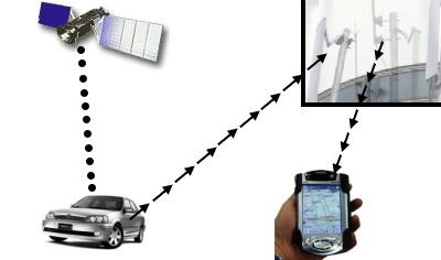 卫星定位追踪系统
